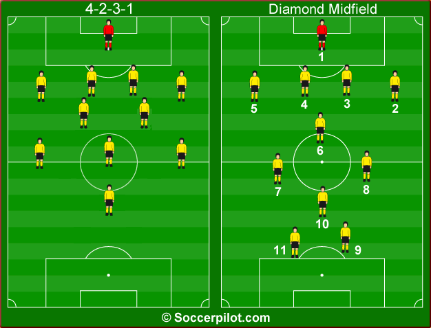4-2-3-1-diamond-systems