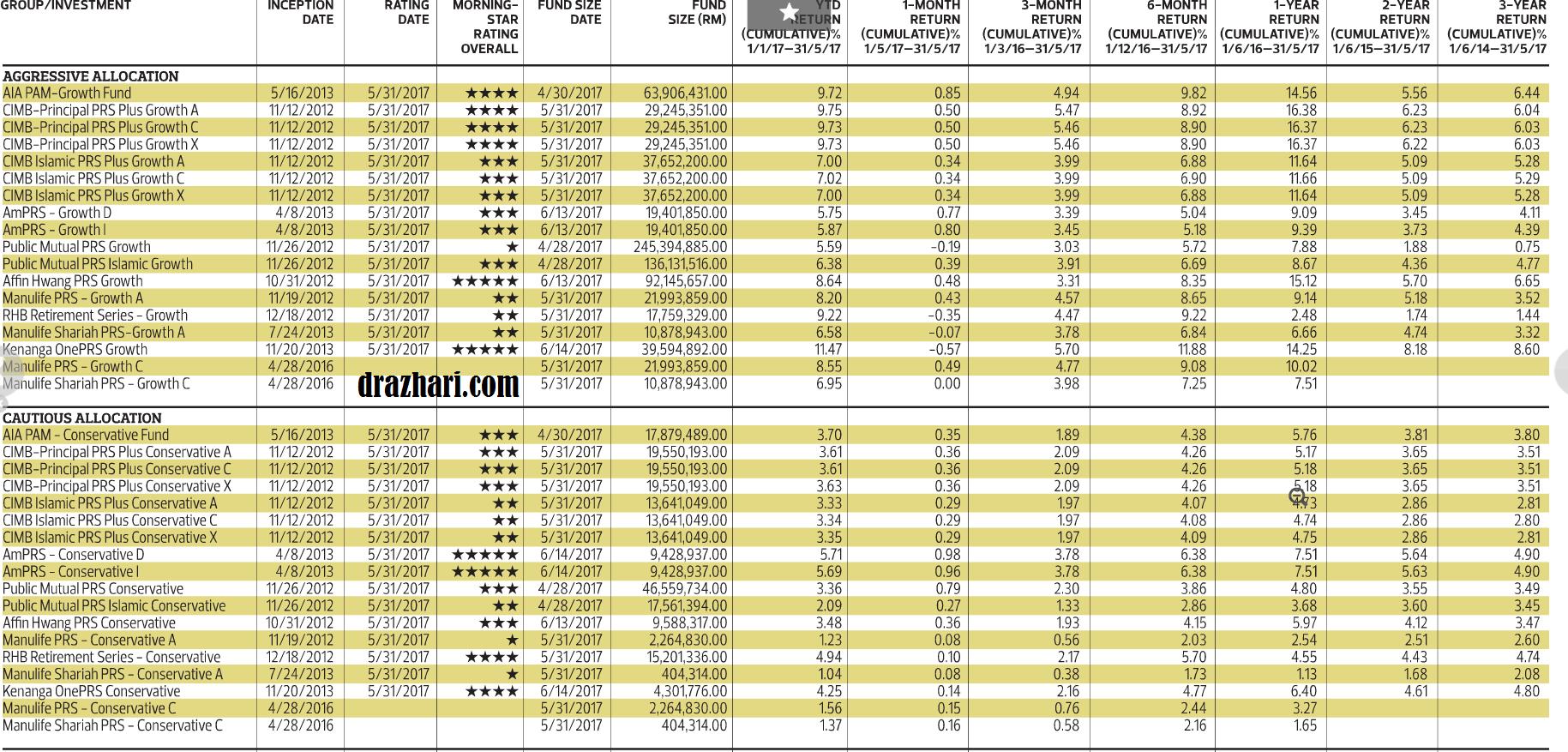 PRS Rating 1