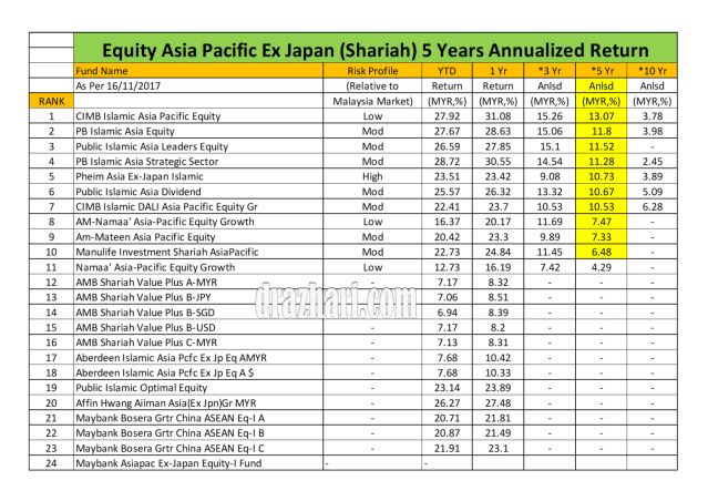 Equity Asia Pacific Ex japan 5 year 16.11.2017