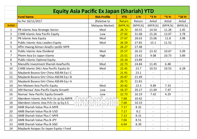 Equity Asia Pacific Ex Japan YTD As 16.11.2017