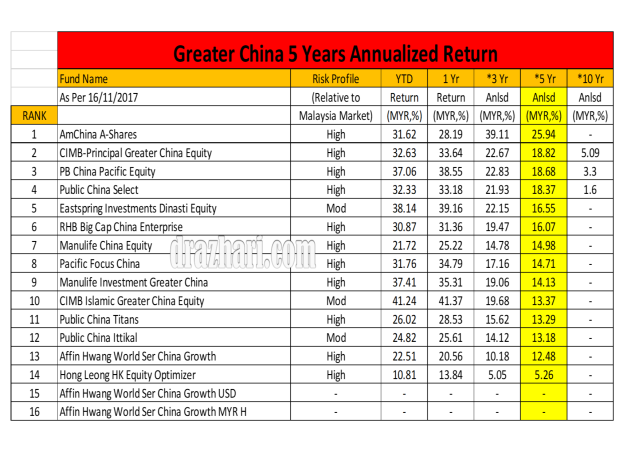 Equity Greater China 5 Years As 16.11.2017
