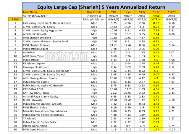 Equity Large Cap 5 years As 16.11.2017