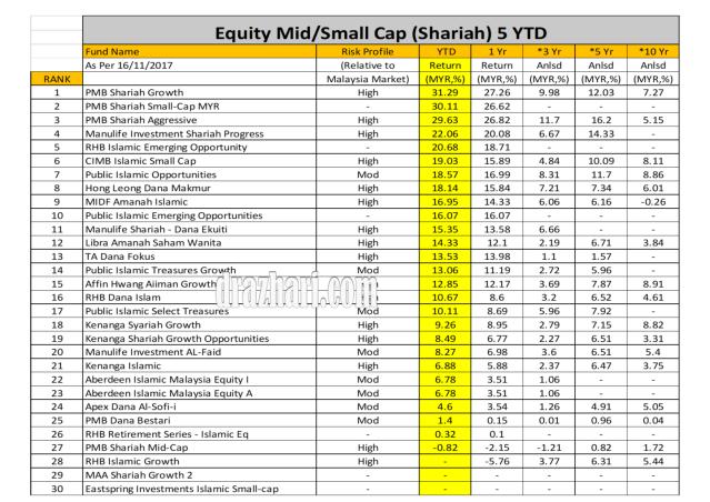 Equity small.medium YTD As 16.11.2017