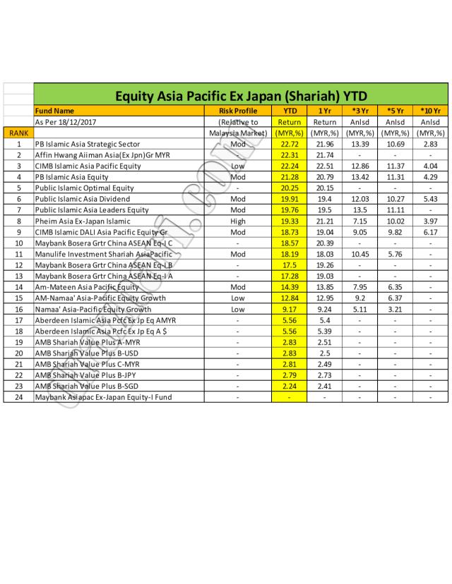 Asia Pasifis Exjapan YTD